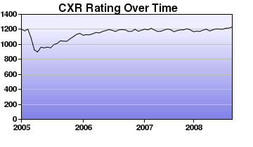 CXR Chess Rating Chart for Player Roland Pendleton