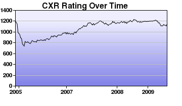 CXR Chess Rating Chart for Player Nathaniel Brown