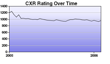 CXR Chess Rating Chart for Player Maluikeau Tang