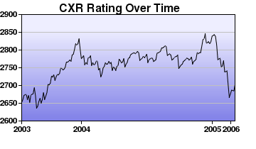 CXR Chess Rating Chart for Player Alek Wojtkiewicz