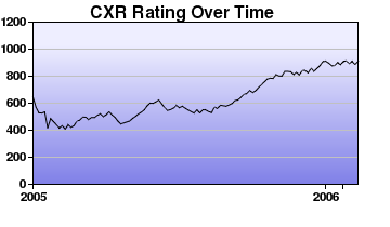 CXR Chess Rating Chart for Player T Tang