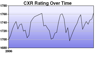 CXR Chess Rating Chart for Player Dave Mellor
