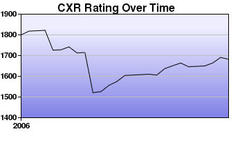 CXR Chess Rating Chart for Player Peter Nash