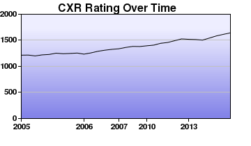 CXR Chess Rating Chart for Player M Ivanov