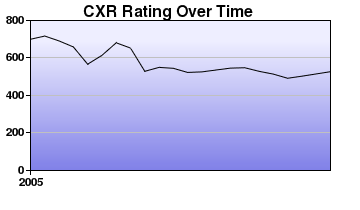 CXR Chess Rating Chart for Player Logan Fiander
