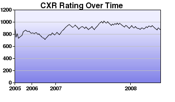 CXR Chess Rating Chart for Player Olivia Neter