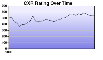 CXR Chess Rating Chart for Player Presley Newland