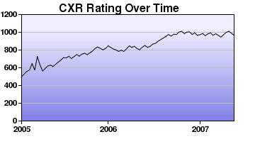 CXR Chess Rating Chart for Player Christian Fish