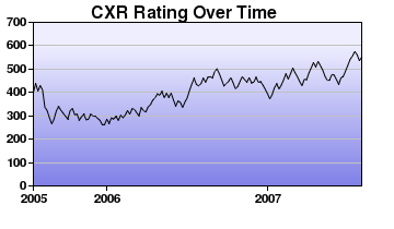 CXR Chess Rating Chart for Player Anthony Terry-Lancaster