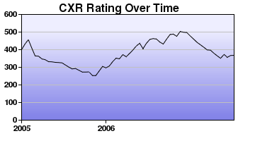 CXR Chess Rating Chart for Player Edena Pettit