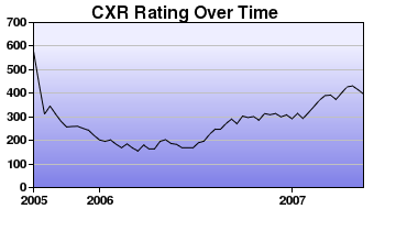 CXR Chess Rating Chart for Player Taryn Fish