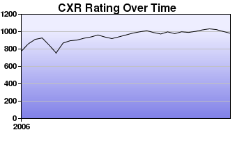 CXR Chess Rating Chart for Player Michael Cheng
