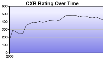 CXR Chess Rating Chart for Player Anthony Williams