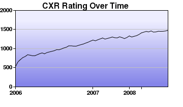 CXR Chess Rating Chart for Player Michael Zaghi