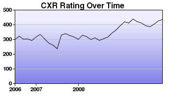 CXR Chess Rating Chart for Player Josiah Ewing