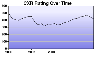 CXR Chess Rating Chart for Player Peter Wilson