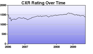 CXR Chess Rating Chart for Player Kyle Pratt