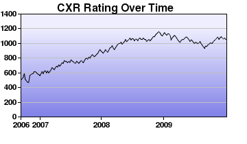 CXR Chess Rating Chart for Player B Zhu