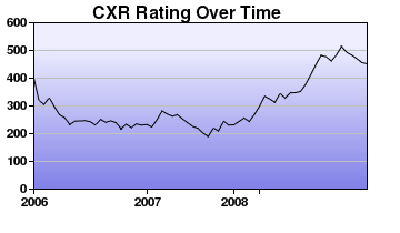 CXR Chess Rating Chart for Player T Giorshev