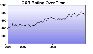 CXR Chess Rating Chart for Player L Salathiel