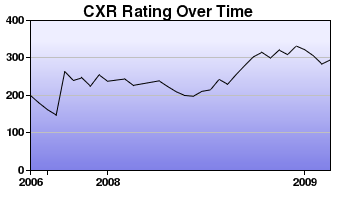 CXR Chess Rating Chart for Player Hannah Ewing