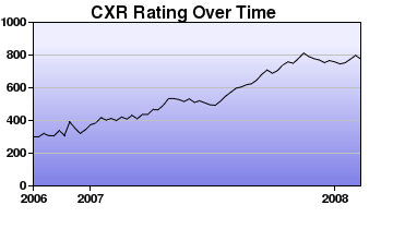 CXR Chess Rating Chart for Player Amanda Hanemaayer