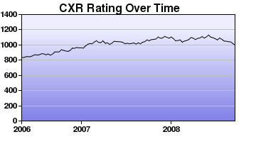 CXR Chess Rating Chart for Player Max Aalto