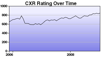CXR Chess Rating Chart for Player Forest Craddick