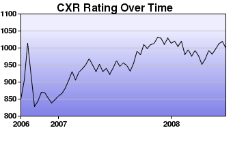 CXR Chess Rating Chart for Player Patrick Bowling