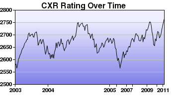 CXR Chess Rating Chart for Player Julio Becerra
