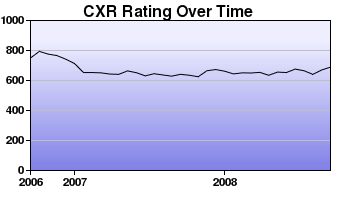 CXR Chess Rating Chart for Player Wil Tottori