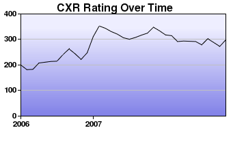 CXR Chess Rating Chart for Player Fiona Johnston