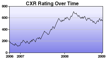CXR Chess Rating Chart for Player Ronin McKay
