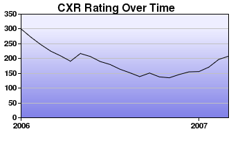 CXR Chess Rating Chart for Player Colin Williamson