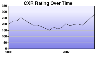 CXR Chess Rating Chart for Player Carson Visser