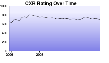 CXR Chess Rating Chart for Player Skyler Yamamoto