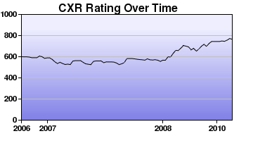 CXR Chess Rating Chart for Player Lily Perry