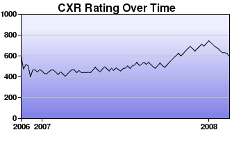 CXR Chess Rating Chart for Player Will Squires