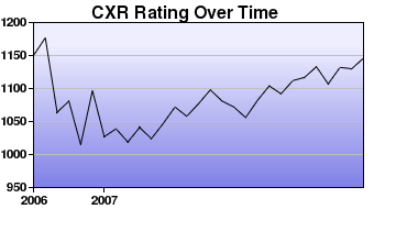 CXR Chess Rating Chart for Player Richard Eldridge