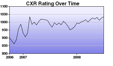 CXR Chess Rating Chart for Player Colin Pating