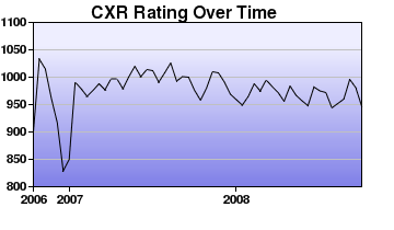 CXR Chess Rating Chart for Player Nicholas Tom