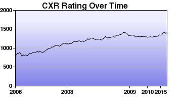 CXR Chess Rating Chart for Player Evan Zheng