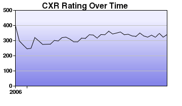 CXR Chess Rating Chart for Player Cameron Anderson
