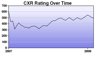 CXR Chess Rating Chart for Player Stephen Crocker