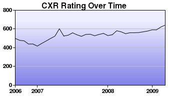 CXR Chess Rating Chart for Player M Kelso