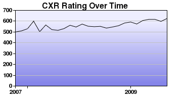 CXR Chess Rating Chart for Player J Harkins