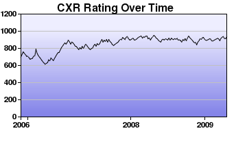 CXR Chess Rating Chart for Player Ashley W