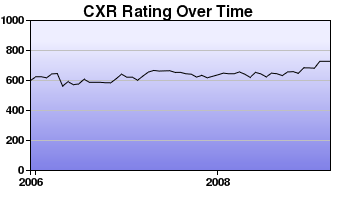 CXR Chess Rating Chart for Player Casey Cummings