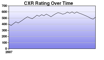 CXR Chess Rating Chart for Player Logan Grout
