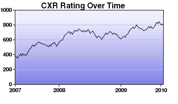 CXR Chess Rating Chart for Player J Hanna